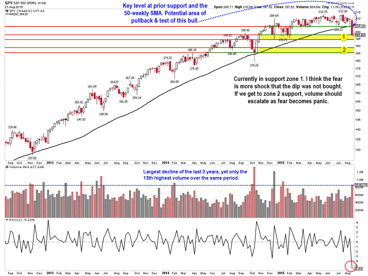 Last week the $SPY had its largest decline in the last 3 years. Some thoughts & levels I'm watching for clues. http://t.co/ELxLfMtKIE