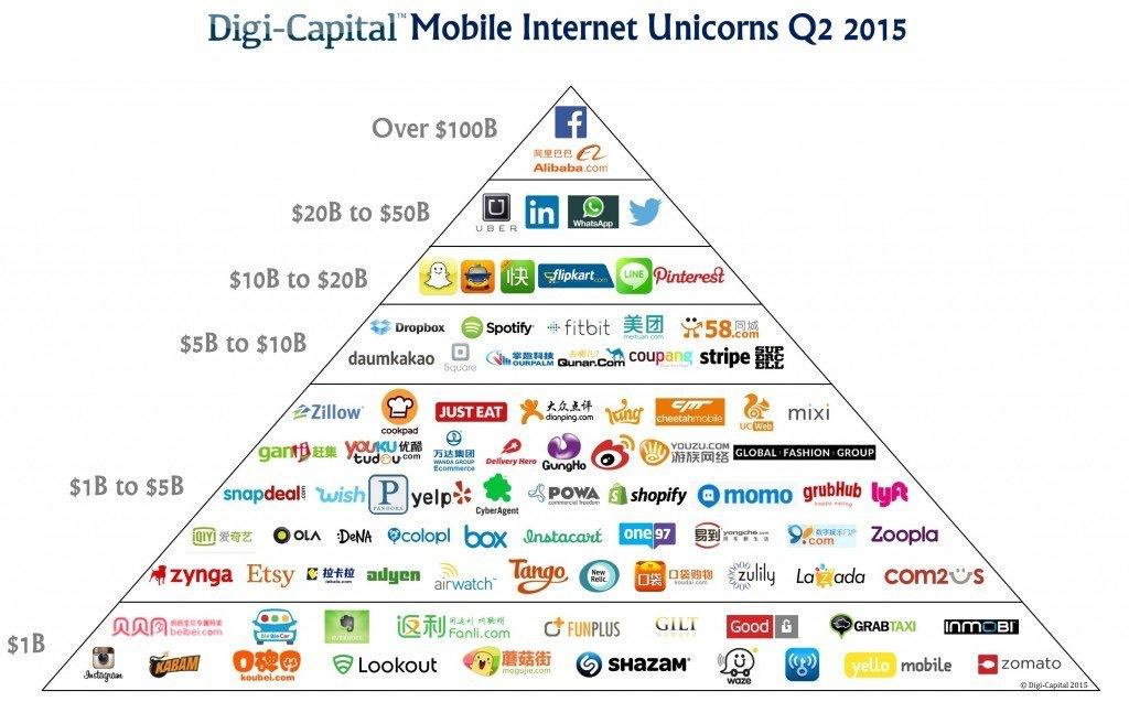 These are the world's top startup unicorns right now https://t.co/myP4bCYvYc http://t.co/t83hvEXYsU