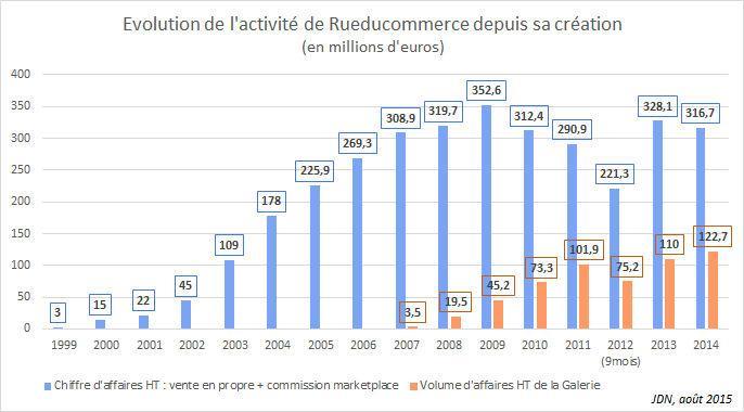 Carrefour rachète Rueducommerce à Altarea : tous les détails http://t.co/jCu9832fdB http://t.co/7FH8Sdeu94