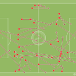 Just LOOK at how many times Arsenal have given the ball away trying to play out from the back tonight. #Arsenal http://t.co/PjwfMvwO7D