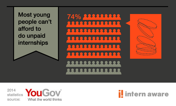 74% of people said that they, or someone from a family like theirs, could not afford to do an unpaid internship http://t.co/p7TDo3UBR6
