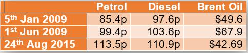 These fuel/oil pricing figures make a strong case for an immediate pump pricing inquiry @HowardCCox @QuentinWillson http://t.co/ql86S0CMNL