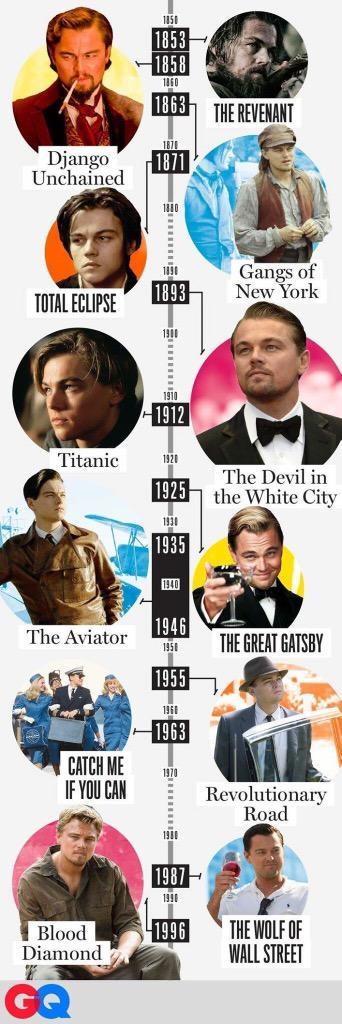 Leonardo DiCaprio ha interpretado personajes de casi cada década desde 1850 [foto:@GQMagazine] http://t.co/PYxOFQuiC7