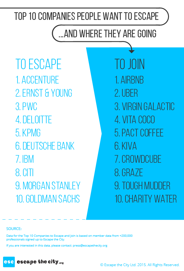 Where do people want to work? Here are the Top 10 orgs people are escaping from and to... http://t.co/kb6bCRJFzR http://t.co/mkAon8VDfQ