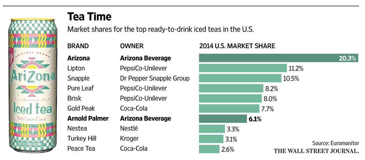 arizona iced tea free of ownership litigation pops open a can do