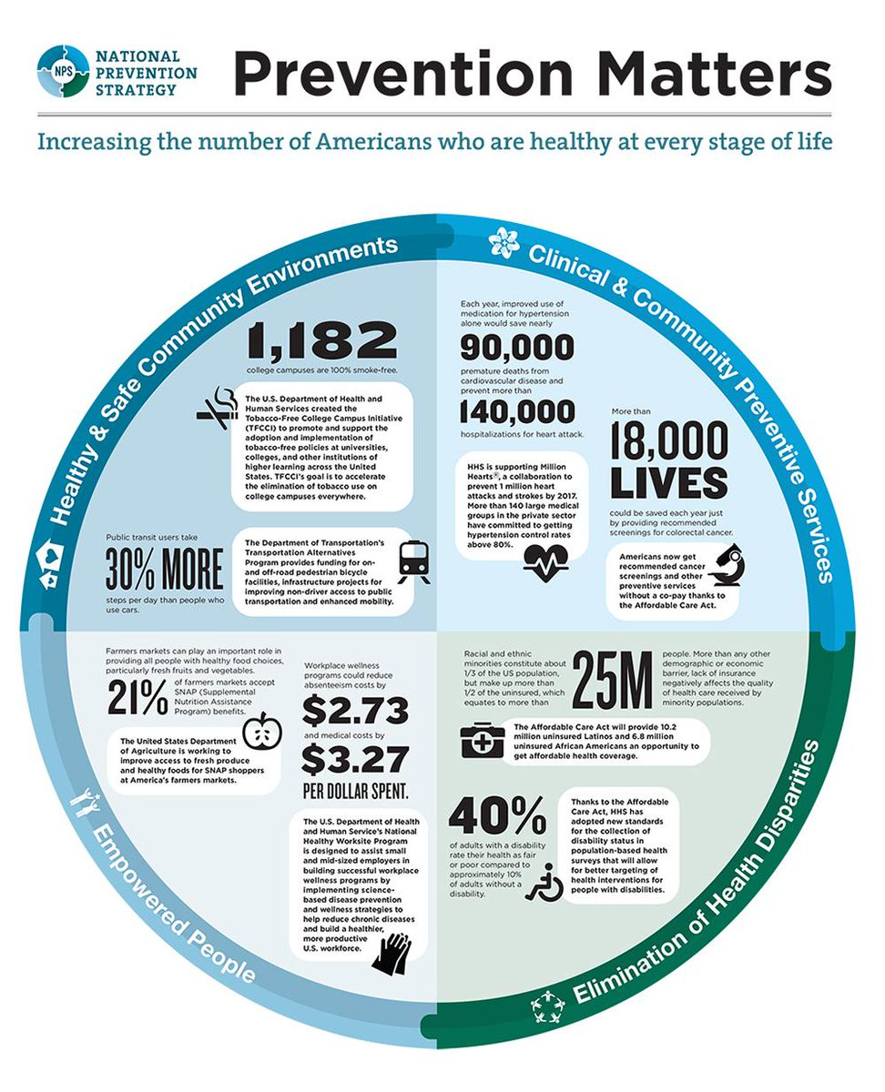 the importance of caring in promoting health and wellness of patients and the prevention of illness