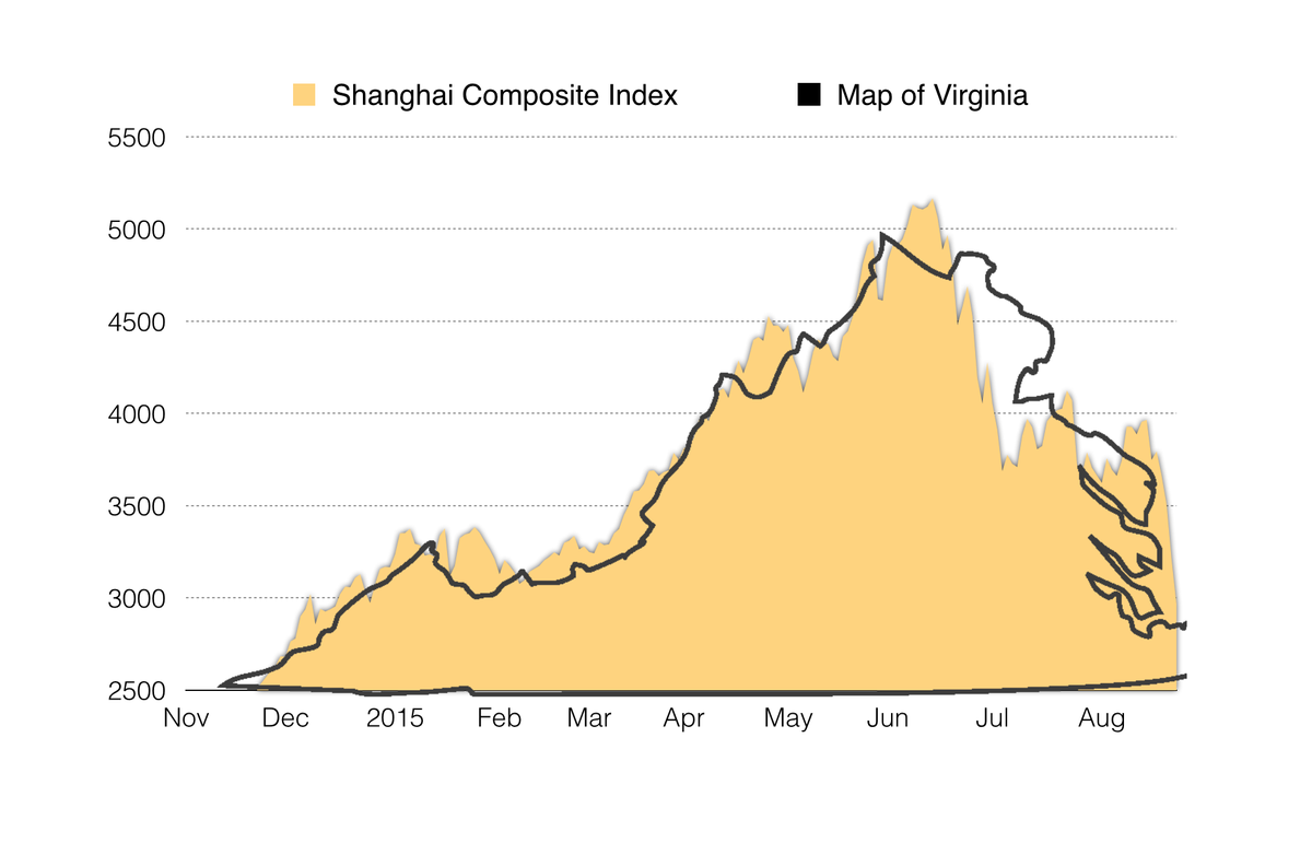 Fascinating chart showing the strong correlation between the Shanghai Composite Index and a map of Virginia http://t.co/OB48meLC67