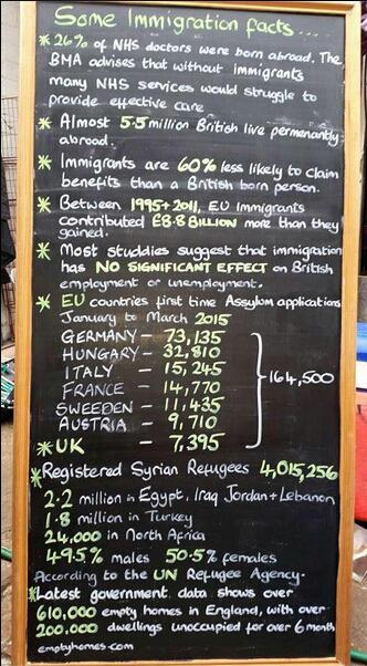 """""""Some immigration facts"""" ... factchecked - Full Fact  http://t.co/61nVhscEjs http://t.co/GZUwre4Cxg"""