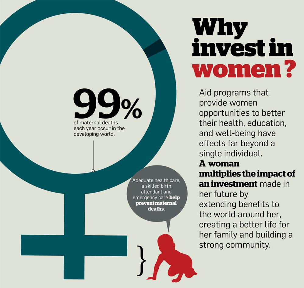 Why invest in #women? [Infographic by @USAID] https://t.co/Wh08fZgKrd #WomensEqualityDay http://t.co/lXy2l6WU0Z