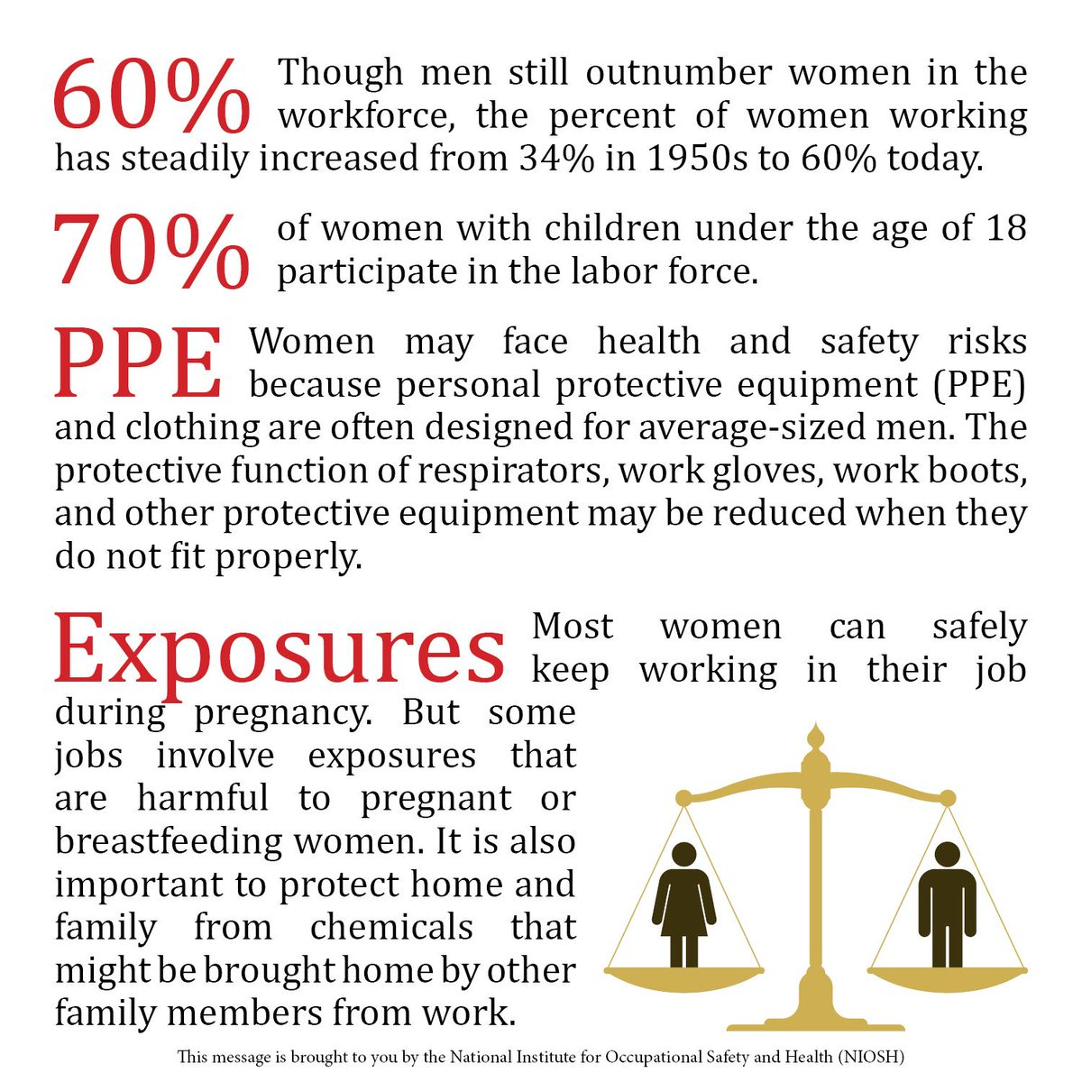 #WomensEqualityDay @NIOSH calls attention to women's health and safety in the workplace http://t.co/t8YnTTcFbl http://t.co/IJF19j9Wqi