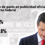 En #PublicidadOficial, el presidente @EPN ha gastado más que sus antecesores Calderón y Fox http://t.co/rKcfcj6VKm http://t.co/4r7nJxR9S8