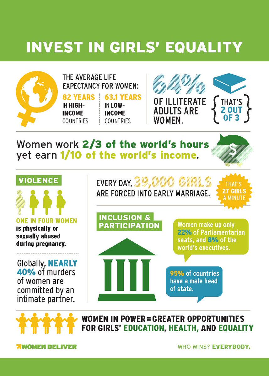 Happy #WomensEqualityDay - here's the facts when it comes to #GenderEquality! For more visit: http://t.co/fSqQwuCIBi http://t.co/aYvpklvVgr