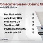 Tom Brady has started 13 straight opening games, tied for 4th-longest streak by QB. http://t.co/U1wUaZMlBz