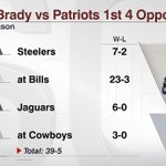 Patriots open season vs Steelers; at Bills; vs Jaguars and at Cowboys. Tom Brady is 39-5 in his career vs those teams http://t.co/FsunMcXESF