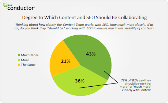 My first post for @sewatch: 8 Ways Content Marketing and SEO Can Work Together http://t.co/MxjqOetF0h http://t.co/s7nIyxHPfc