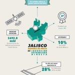 Jalisco es un estado confiable; mayor inversión, representa más empleos y mejores oportunidades para muchas familias. http://t.co/Y02cUFdSfk