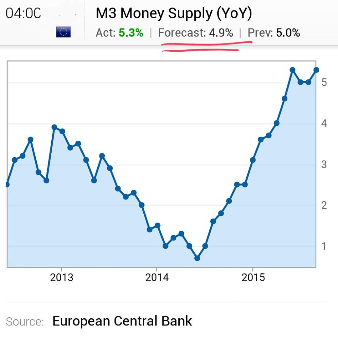 Chart Eurozone Money Supply Growth Remains Above 5yr This Is An