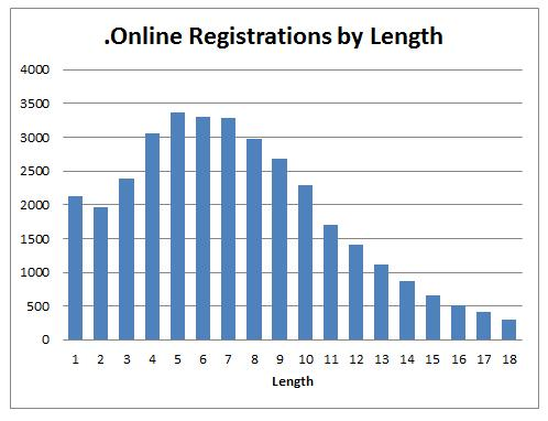 .Online domain name registrations by thenumbers http://t.co/RUa7iJ0VUz http://t.co/pSpmZA8ppf