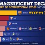 Image: International trophies won by European teams in last decade #fcblive [fcb] http://t.co/O7P9bPJfY0