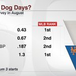 The @Mets offense is getting all the attention, but Matt Harvey has been one of MLBs best pitchers this month: http://t.co/IY5fJj087T