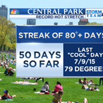 August 2015 will go down as one of the hottest on record in #NYC. Our record stretch of 80 degree days will continue! http://t.co/t2jv92brlO