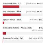 Resultados encuesta @z101digital @luisabinader 45% Danilo Medina 41% Quique Antún 3% Guillermo Moreno 8% Eduardo E 1% http://t.co/53UTBVn4WA