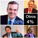 Resultados encuesta @z101digital @luisabinader 45% Danilo Medina 41% Quique Antún 3% Guillermo Moreno 8% Eduardo E 1% http://t.co/0QgbRQ9FEc