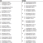Syracuses depth chart for the season-opener against Rhode Island. http://t.co/W5UMUrrn82