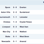 Which result on Saturday surprised you the most? #BPL http://t.co/XfzS05N557