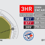 Edwin Encarnación is the 2nd @BlueJays player with multiple 3-HR games, joining Carlos Delgado (5). http://t.co/jiPq0WYQ1W