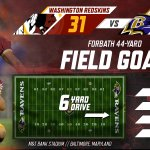 With just more than five minutes to go, the #Redskins extend their lead over the Ravens to 31-13. #WASvsBAL #HTTR http://t.co/2MMjNkrVva