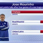 This is Jose Mourinhos joint-lowest points tally after the first four games of a new league season #SSNHQ http://t.co/9YJ8zybHA6