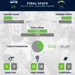 +2 in turnovers. Its all about the ball. #SEAvsSD http://t.co/8DKWTcQC6l