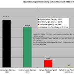 Viel Platz für #refugeeswelcome in #Sachsen - Statistik wie gewünscht mit Quellenangabe #migration #Freital #Heidenau http://t.co/hn43B7L7Rj