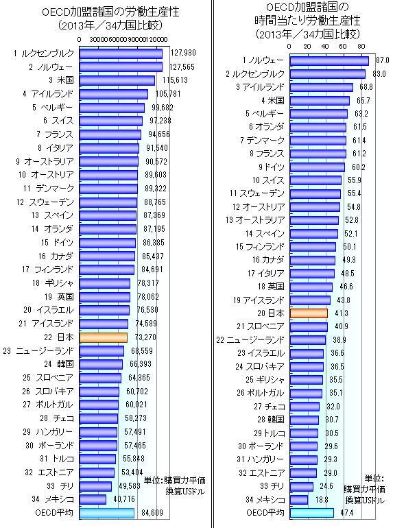 ちなみに最も労働時間が短いフランスは一日なんと2.8時間程度w 日本はフランスと比較するとなんと153日以上も余計に働いている。なのに日本の労働生産性は世界で22位。フランスは7位という結果。 http://t.co/Vpcgxr7dl6