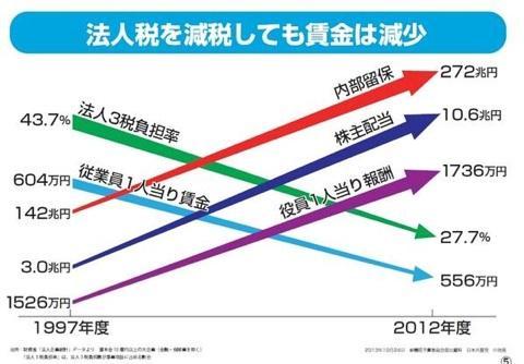 さらに言うと、長時間働いて経済成長しても、労働者の給料は上がるどころが減る始末。日本の労働者は一体どれくらいこの狂った状況を理解しているんだろうか?外から見ると日本の労働者と北朝鮮の強制収用労働所で働く人がダブって見える。 http://t.co/8AOWRhE0iW