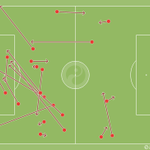 Manchester Uniteds failed pass map after bringing Marouane Fellaini on as a sub. Throwing the kitchen sink. #MUFC http://t.co/KVxixT2kRd
