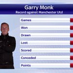What a record for @GarryMonk16! @SwansOfficial have won three out of three @premierleague games against @ManUtd. http://t.co/4wC5G4RkEd