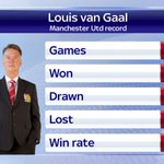 Defeat for Louis van Gaal in his 50th game in charge of @ManUtd. Hes won just over half of his games. #SSNHQ http://t.co/vrcNz2Yv1B