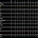 TABLE: #Swans move into the @ChampionsLeague places after todays win over @ManUtd. Enjoy your bank holiday! http://t.co/WUsi3njRQi