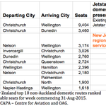 Jetstars one non-Auckland regional route, Nelson-Wellington, is Air NZs third largest non-Auckland route. http://t.co/fLF9prFPBc