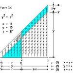 """""""نظرية فيرما الأخيرة"""" مسألة رياضية استغرق حلها 300 عام والحل اتى في 150 صفحة حلها عالم الرياضيات آندرو ويلز عام 1993 http://t.co/DSZm9Bs6k8"""
