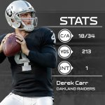 Not a bad nights work for @RAIDERS QB @derekcarrqb. #AZvsOAK http://t.co/hGxxUOv5F5