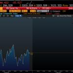 Падение рынка на фоне вброса Банком Китая ликвидности, говорит о том, что инвесторы не верят в радужные перспективы. http://t.co/D08a0ALzB4