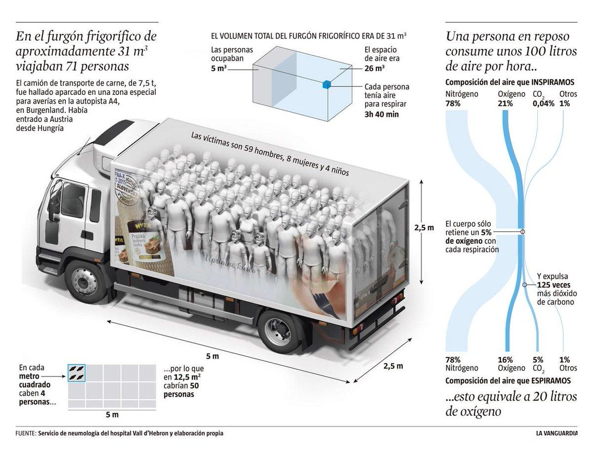 Como murieron los inmigrantes en el furgón frigorífico. El pasado sábado en @LaVanguardia http://t.co/CcFx6JWSDt