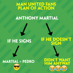 Man United have released an official guide for fans on how to deal with the possible signing of Anthony Martial #MUFC http://t.co/Jzub4bvj4p