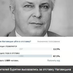 Ой, что творится! 87% жителей Бурятии за отставку главы Бурятии Наговицына http://t.co/4zSabNgP7F @taygainfo http://t.co/nALVBAY8Po