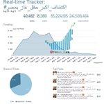 #حصري تصل نسبة المشاهدات لـ هاشتاق    #اكتشاف_اكبر_حقل_غاز_بمصر    أكثر منـ241 مليون مشاهدة حول العالم للآن. http://t.co/2rKfKTdInx