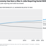 Social skills are more important than ever in today's economy. Research looks at why: http://t.co/2ueNVGjXh2 http://t.co/OeXD7VehnJ