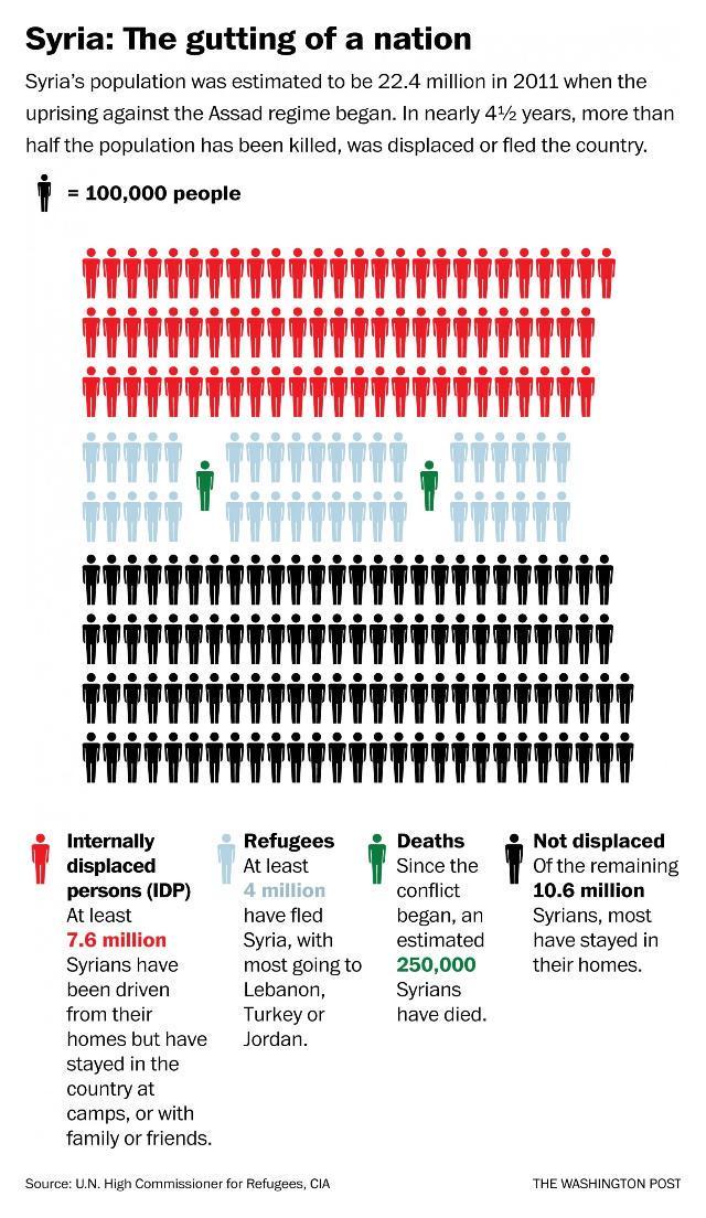 La mitad de los 22 millones de sirios o han muerto o han huido de sus casas en cuatro años. Es que es salvaje. http://t.co/oyh500JioH